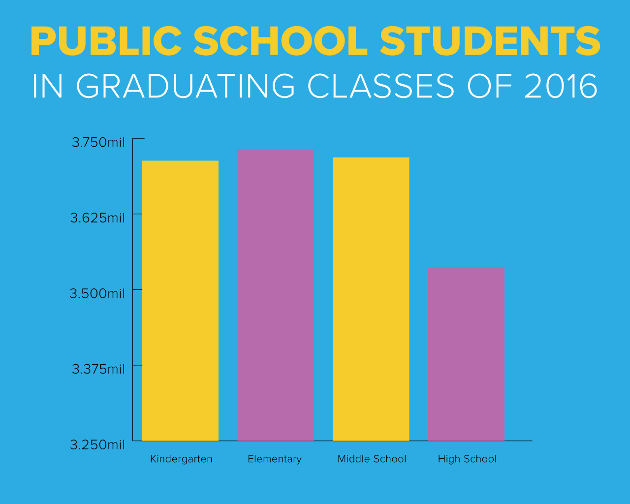 There are significantly more students enrolled in kindergarten, elementary, and middle school than high school as of 2016.